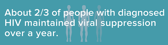 About 2/3 of people with diagnosed HIV maintained viral suppression over a year.