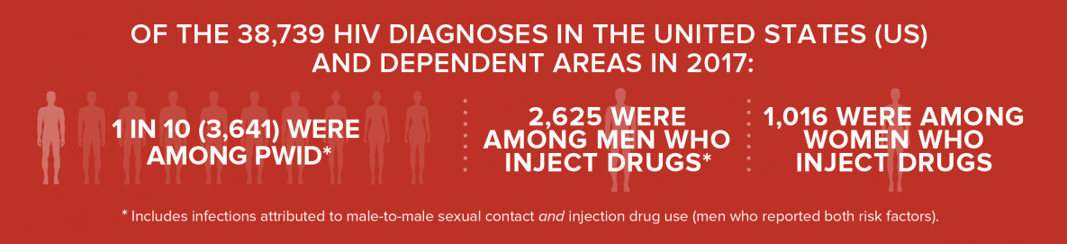 Of the 38,739 HIV diagnoses in the United States (US) and dependent areas in 2017, 1 in 10 (3,641) were among people who inject drugs, 2,625 were among men who inject drugs, and 1,016 were among women who inject drugs.