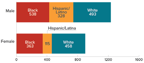 Chart shows HIV diagnoses attributed to injection drug use by race/ethnicity and sex in 2015 in the US. Male: black=538, Hispanic/Latino=328, white=493. Female: black=363, Hispanic/Latina=115, white=458