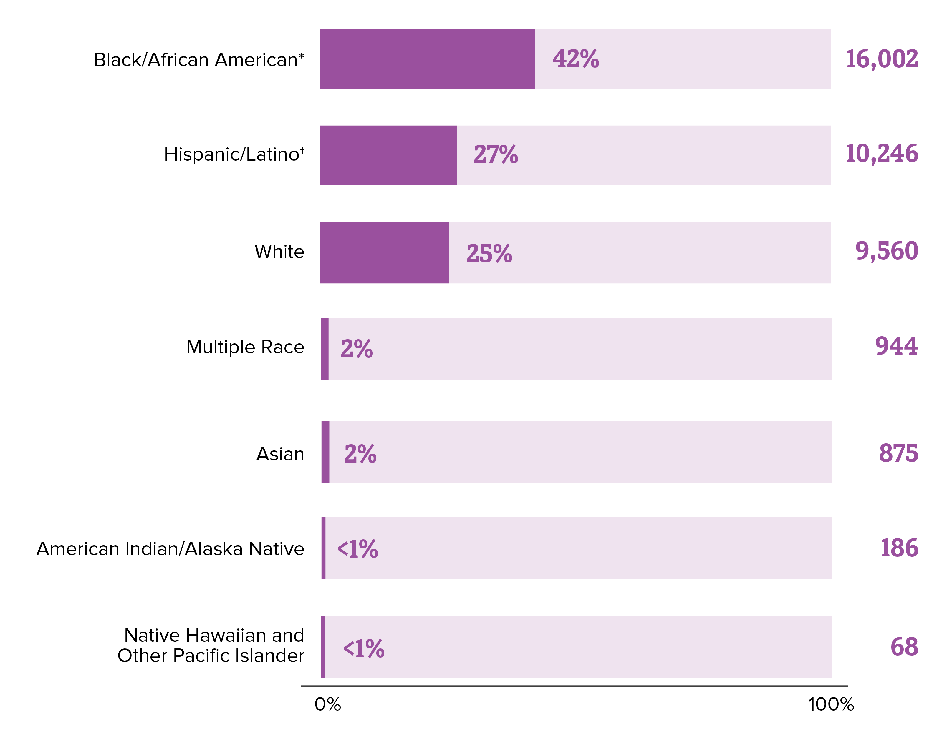 This bar chart shows HIV diagnoses in the United States and dependent areas in 2018 by race/ethnicity. Blacks/African Americans made up 42% of new HIV diagnoses, Hispanics/Latinos made up 27%, whites made up 25%, Asians made up 2%, multiple races made up 2%, American Indians/Alaska Natives made up less than 1%, and Native Hawaiians and Other Pacific Islanders made up less than 1% of new HIV diagnoses.