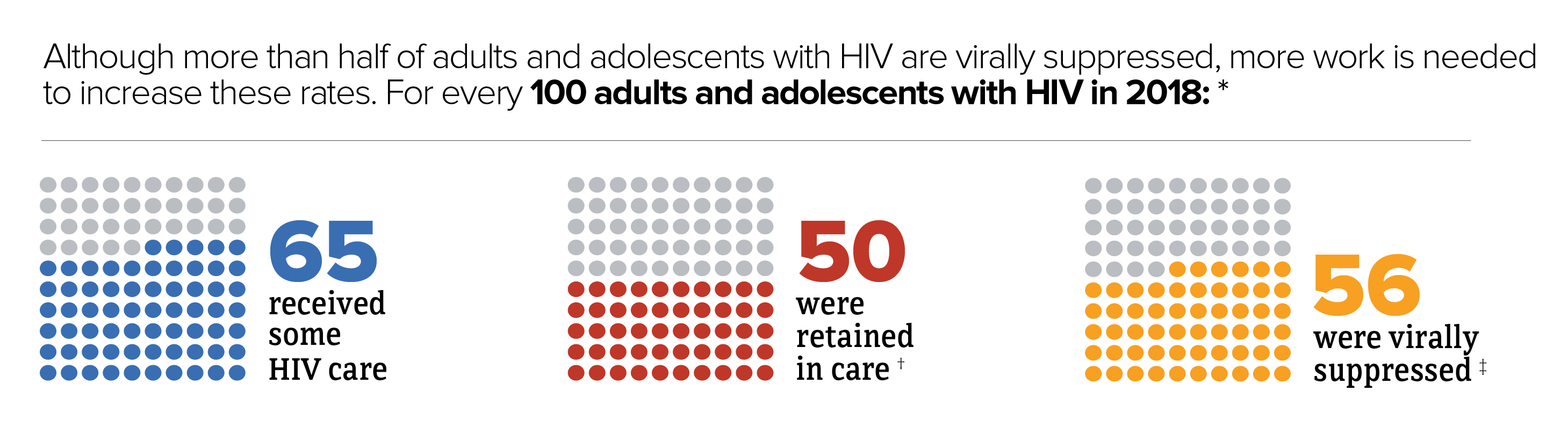 Although more than half of adults and adolescents with HIV are virally suppressed, more work is needed to increase these rates. For every 100 adults and adolescents with HIV, 65 received some HIV care, 50 were retained in care, and 56 were virally suppressed.