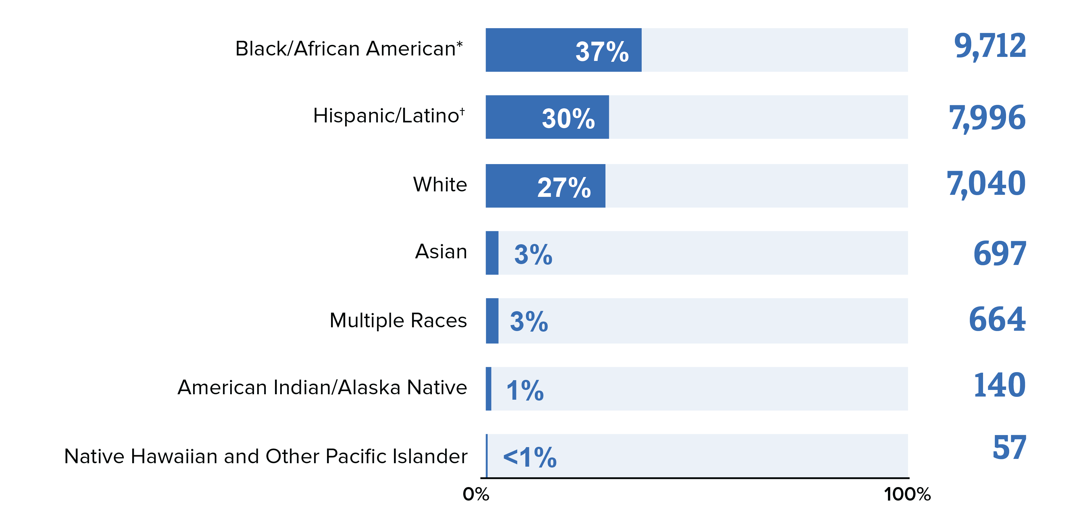 This bar chart shows HIV diagnoses among gay and bisexual men in the United States and dependent areas in 2018 by race. Black/African American gay and bisexual men made up 37% of new HIV diagnoses, Hispanic/Latino gay and bisexual men made up 30%, white gay and bisexual men made up 27%, Asian gay and bisexual men made up 3%, gay and bisexual men of multiple races made up 3%, American Indian/Alaska Native gay and bisexual men made up 1% and Native Hawaiian and Other Pacific Islander gay and bisexual men made up less than 1% of new HIV diagnoses.
