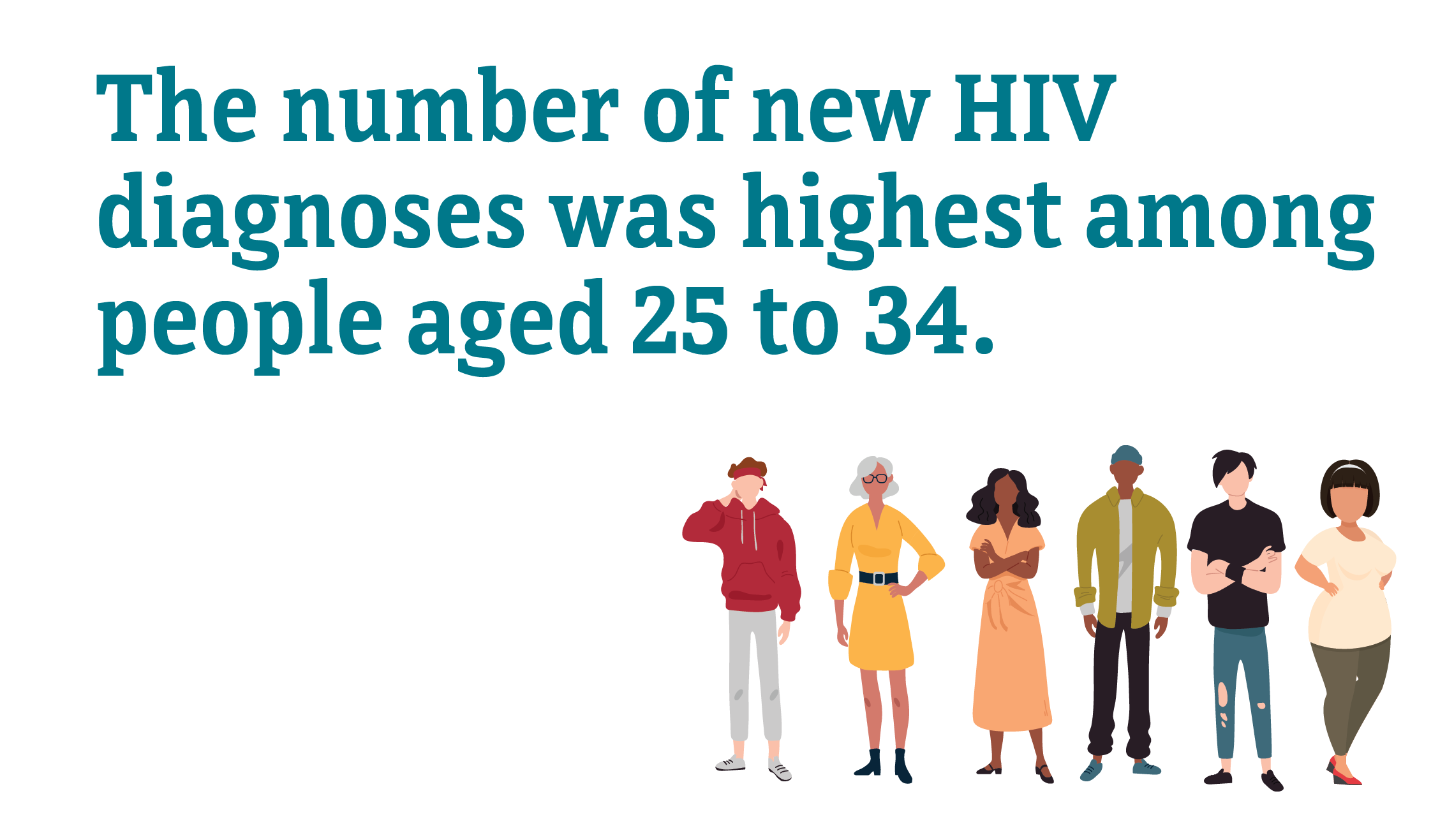 The number of new HIV diagnoses was highest among people aged 25 to 34.