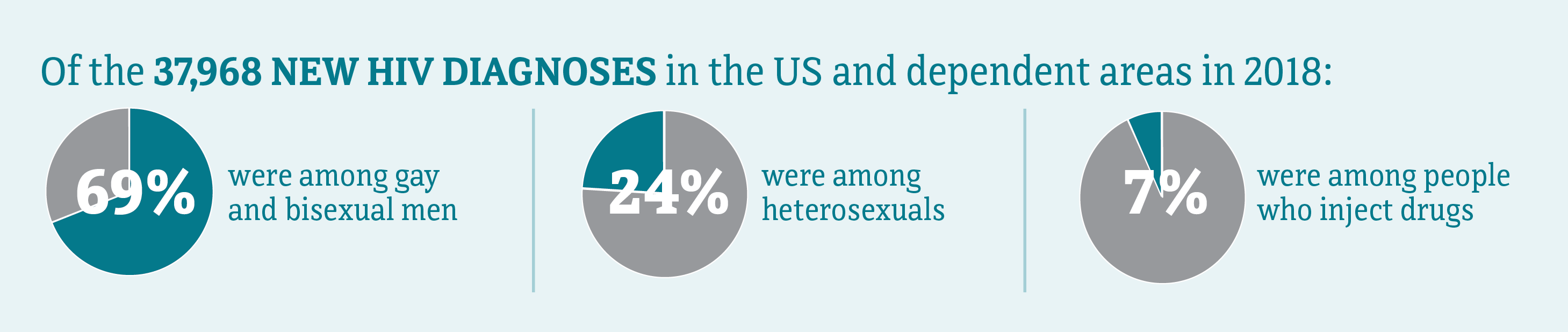 This banner shows 69% of the 37,968 new HIV diagnoses in the United States and dependent areas were among gay and bisexual men, 24% were among heterosexuals, and 7% were among people who inject drugs.