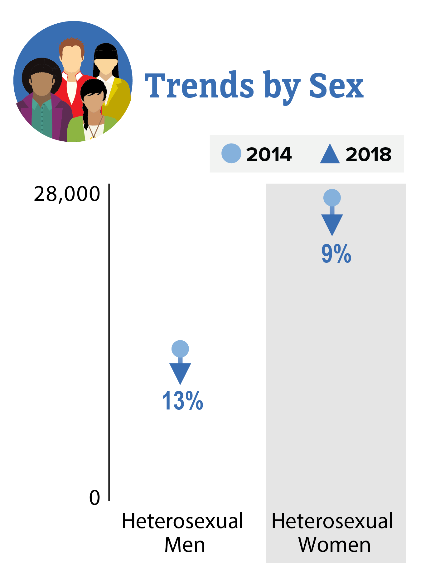 This trend chart shows HIV diagnoses among heterosexuals in the US and dependent areas from 2014 to 2018. By sex, heterosexual men decreased 13% and heterosexual women decreased 9%.
