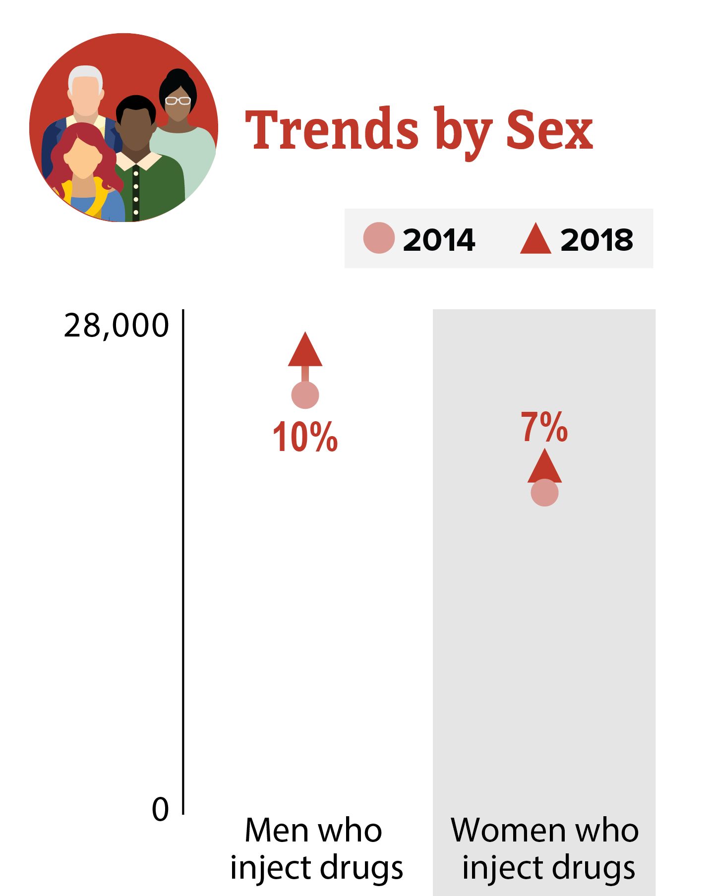 This trend chart shows HIV diagnoses among people who inject drugs in the US and dependent areas from 2014 to 2018. By sex, men who inject drugs increased 10% and women who inject drugs increased 7%.