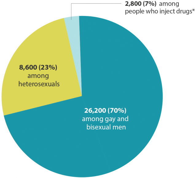 from Javier gay hiv aids statistics