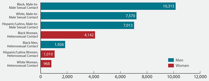 New HIV Diagnoses in the United States for the Most-Affected Subpopulations, 2015