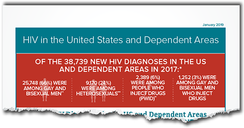 Thumbnail image - HIV In The US: At A Glance