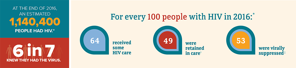 This infographic shows the continuum of care data for adults and adolescents with HIV. At the end of 2016, an estimated 1.1 million people had HIV. 6 in 7 knew they had the virus. For every 100 people with HIV in 2016, 64 received some HIV care, 49 were retained in care, and 53 were virally suppressed. A person with HIV who takes HIV medicine as prescribed and gets and stays virally suppressed or undetectable can stay healthy and has effectively no risk of sexually transmitting HIV to HIV-negative partners.