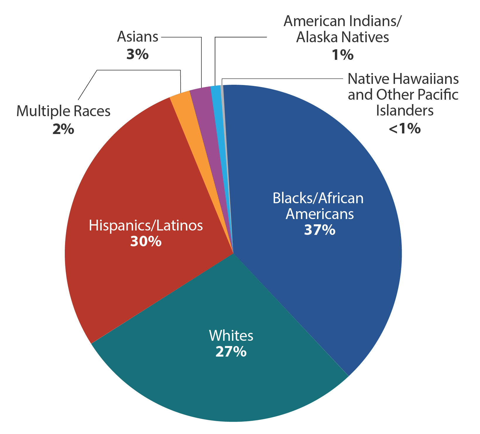 This pie chart shows HIV diagnoses among gay and bisexual men in the United States and dependent areas in 2018 by race. Black/African American gay and bisexual men made up 37% of new HIV diagnoses, Hispanic/Latino gay and bisexual men made up 30%, white gay and bisexual men made up 27%, Asian gay and bisexual men made up 3%, gay and bisexual men of multiple races made up 2%, American Indian/Alaska Native gay and bisexual men made up 1% and Native Hawaiian and Other Pacific Islander gay and bisexual men made up less than 1% of new HIV diagnoses.