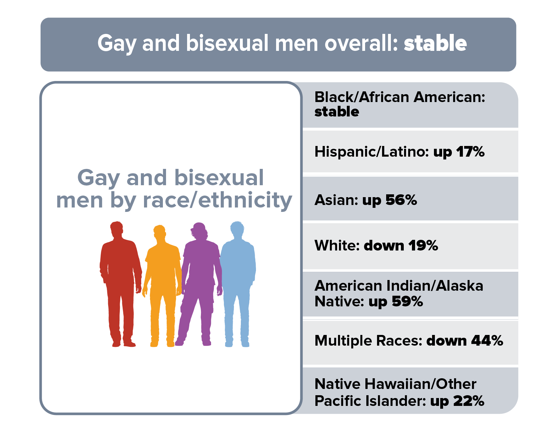 This trend chart shows HIV diagnoses among gay and bisexual men in 50 states and the District of Columbia from 2010 to 2016. HIV diagnoses remained stable among gay and bisexual men overall. Gay and bisexual men by race/ethnicity, Black/African American gay and bisexual men remained stable; Hispanic/Latino gay and bisexual men increased 18%; white gay and bisexual men decreased 16%; Asian gay and bisexual men increased 52%; gay and bisexual men of multiple races decreased 34%; American Indian/Alaska Native gay and bisexual men increased 76%; and Native Hawaiian and Other Pacific Islander gay and bisexual men decreased 6%.