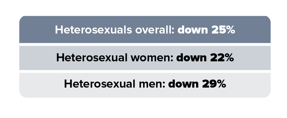 This trend chart shows HIV diagnoses among heterosexuals in 50 states and the District of Columbia from 2010 to 2016. HIV diagnoses decreased 20% overall among heterosexuals. By sex, heterosexual men decreased 21% and heterosexual women decreased 19%.