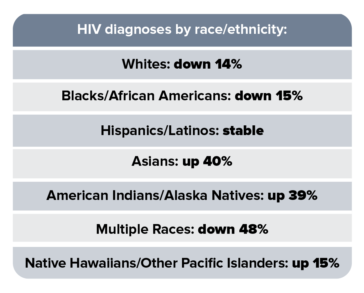 This trend chart shows HIV diagnoses by race/ethnicity in 50 states and the District of Columbia from 2010 to 2016. HIV diagnoses among Blacks/African Americans decreased 13%; Hispanics/Latinos increased 6%; whites decreased 13%; Asians increased 43%; multiple races decreased 38%; American Indians/Alaska Natives increased 45%; and Native Hawaiians and Other Pacific Islanders decreased 11%.