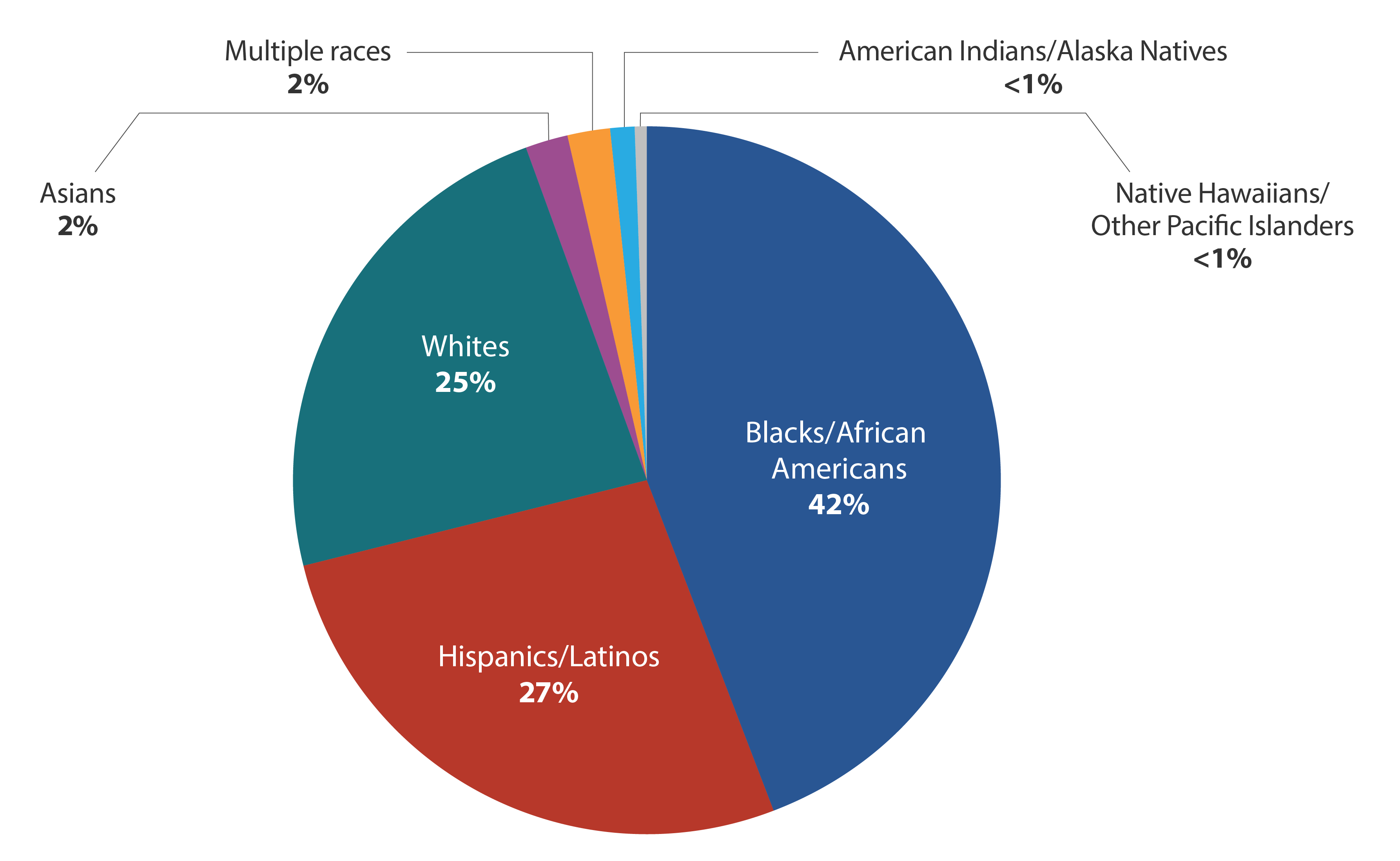 This pie chart shows HIV diagnoses in the United States and dependent areas in 2018 by race. Blacks/African Americans made up 42% of new HIV diagnoses, Hispanics/Latinos made up 27%, whites made up 25%, Asians made up 2%, multiple races made up 2%, American Indians/Alaska Natives made up less than 1%, and Native Hawaiians and Other Pacific Islanders made up less than 1% of new HIV diagnoses.