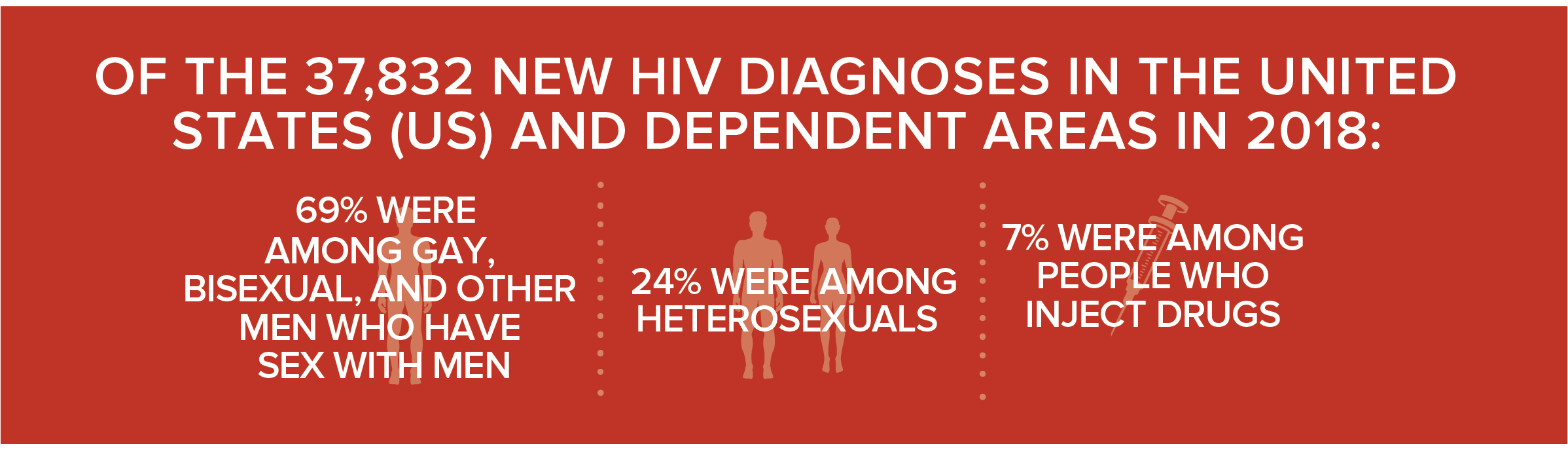 This banner shows 69% of the 37,832 new HIV diagnoses in the United States and dependent areas were among gay and bisexual men, 24% were among heterosexuals, and 7% were among people who inject drugs.