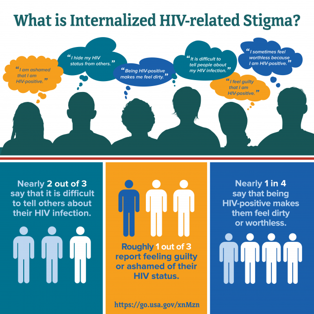 "What is internalized HIV-related stigma? Person thinking ""I am ashamed that I am HIV-positive."" Person thinking ""I hide my HIV status from others.""  Person thinking ""Being HIV- positive makes me feel dirty."" Person thinking ""It is difficult to tell people about my HIV infection."" Person thinking ""I feel guilty that I am HIV-positive."" Person thinking ""I sometimes feel worthless because I am HIV-positive."" Graph showing that nearly 2 out of 3 people say it is difficult to tell others about their HIV infection. Graph showing that roughly 1 out of 3 people report feeling guilty or ashamed of their HIV status. Graph showing that nearly 1 in 4 people say that being HIV-positive makes them feel dirty or worthless. https://go.usa.gov/xnMzn"