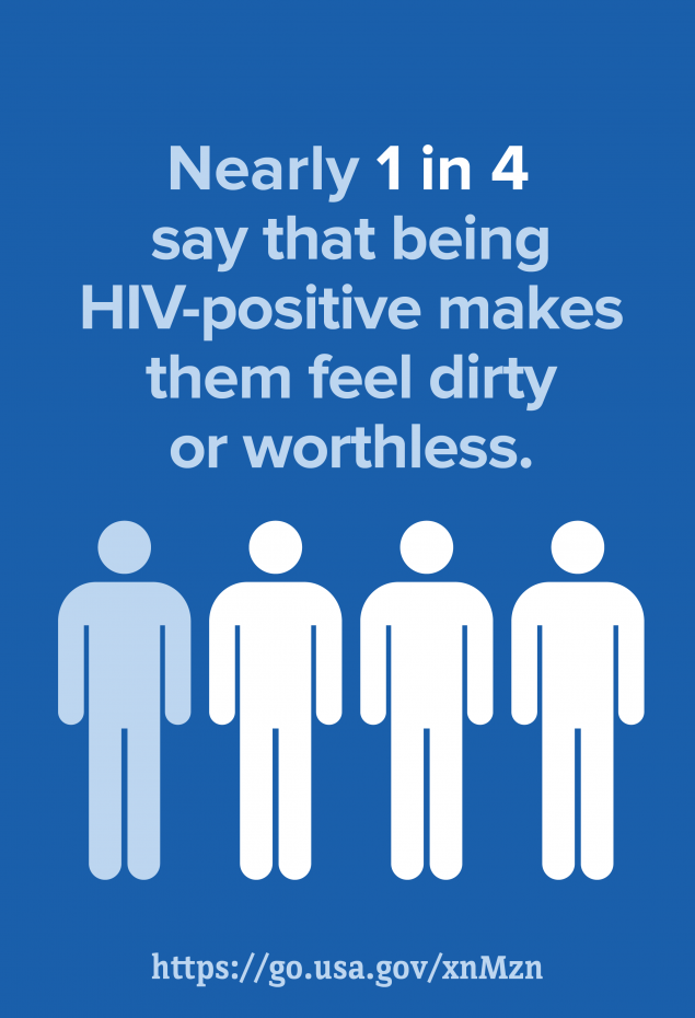 Nearly 1 in 4 say that being HIV-positive makes them feel dirty or worthless.