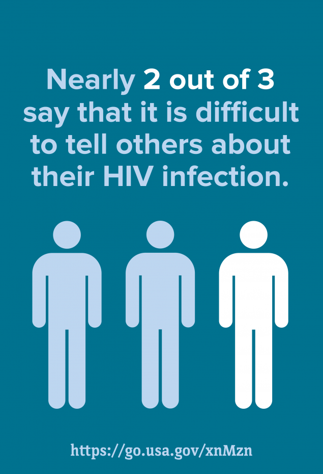 Nearly 2 out of 3 say that it is difficult to tell others about their HIV infection.