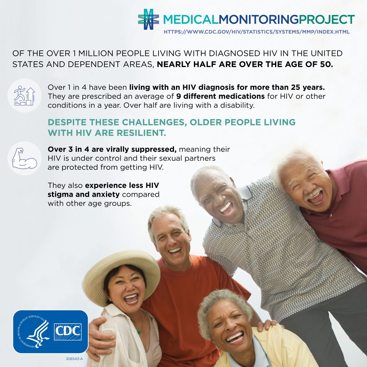 Of the over 1 million people living with diagnosed HIV in the United States and dependent areas, nearly half are over the age of 50. Over 1 in 4 have been living with an HIV diagnosis for more than 25 years. They are prescribed an average of 9 different medications for HIV or other conditions in a year. Over half are living with a disability. Despite these challenges, older people living with HIV are resilient. Over 3 in 4 are virally suppressed, meaning their HIV is under control and their sexual partners are protected from getting HIV. They also experience less HIV stigma and anxiety compared with other age groups.
