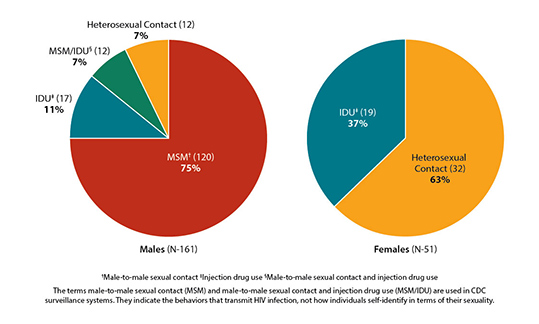 These two charts show estimated diagnoses of HIV infection among adult and adolescent American Indians and Alaska Natives by transmission category and sex, for the year 2011 in the United States.