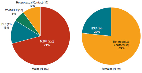 These two pie charts show the methods of HIV transmission for male and female American Indians and Alaska Natives. Among the 169 American Indian/Alaska Native males diagnosed with HIV in 2013, 120 (71%) were due to male-to-male sex, 22 (13%) were due to injection drug use, 10 (6%) to male-to-male sex and injection drug use, and 17 (10%) were due to heterosexual contact. Among the 49 American Indian/Alaska Native females diagnosed with HIV in 2013, 34 (69%) were due to heterosexual contact and 14 (29%) were due to injection drug use.