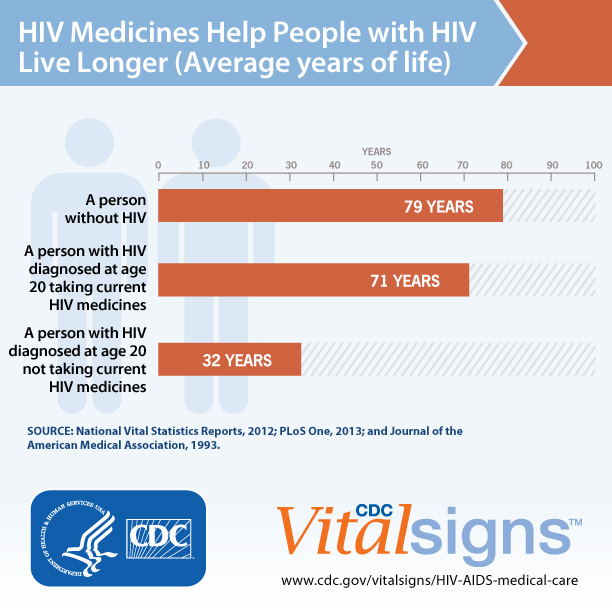Bar Chart: HIV Medicines Help People with HIV Live Longer (Average Years of Life)The bar chart illustrates the average years of life for:• A person without HIV: 79 years• A person with HIV diagnosed at age 20 and taking current HIV medicines: 71 years• A person with HIV diagnosed at age 20 not taking current HIV medicines: 32 years For more information go to www.cdc.gov/vitalsigns/HIV-AIDS-medical careSources: National Vital Statistics Reports 2012, PLoS One 2013, Journal of the American Medical Association 1993.