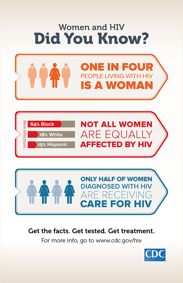 Image Gallery hiv aids posters