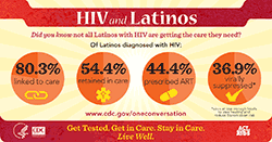 Title: HIV and Latinos. Author: CDC. Description: Infographic relating continuum of care data on HIV among Latinos. Keywords: HIV; Prevention; Latinos; CDC; Act Against AIDS; Continuum of Care; Viral Suppression; HIV Treatment; Transmission. Content: HIV and Latinos.  Did you know not all Latinos with HIV are getting the care they need? Of Latinos diagnosed with HIV: 80.3% Linked to care. 54.4% retained in care. 44.4% prescribed ART. 36.9% virally suppressed*. *virus at low enough levels to stay healthy and reduce transmission risk