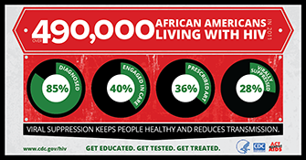 Over 490,000 African Americans Living with HIV facebook