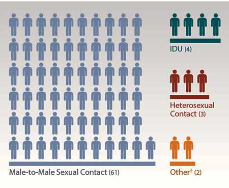 This graphic shows that 61 diagnoses of HIV among NHOPI males were from male-to-male sexual contact, 4 were from injection drug use, 3 were from heterosexual contact, and 2 were from other causes.