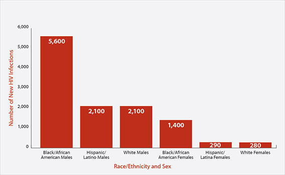 In 2010, among 13- to 24-year-olds, there were 5600 new HIV infections in African American males, 2100 new HIV infections in Hispanic/Latino males, 2100 new HIV infections in white males, 1400 new HIV infections in African American females, 290 new HIV infections in Hispanic/Latino females, and 280 new HIV infections in white females.