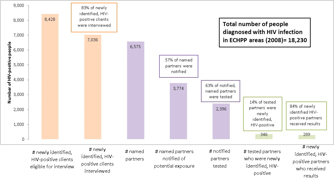 Bar chart showing participation in Partner Services: number of newly identified, HIV-positive clients eligible for interview 8,428; number of newly identified, HIV-positive clients interviewed 7,036; number of named partners 6,575; number of partners notified of potential exposure 3,774; number of notified, named partners