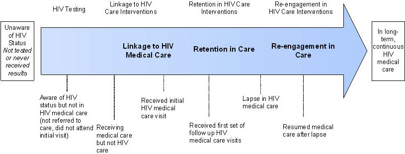 This is a text description of Figure 1, titled Continuum of engagement in HIV medical care.  This diagram consists of a shaded blue arrow that extends from a box on the left and points toward a box on the right. The box on the left is labeled Unaware of HIV status; not tested; or never received results.  The box on the right is labeled In long-term, continuous HIV medical care.  The body of the arrow has three labels that describe major steps that can take place once a person is aware that he or she is HIV infected: from left to right it reads linkage to care, retention in care, and re-engagement in care.  Labels above the arrow describe activities related to each step, while labels below the arrow describe the HIV care status of the person at each step.  Together, the arrow and labels graphically describe the continuum of engagement in HIV medical care from the point when an HIV-infected person is unaware of their HIV infection, is tested and notified of his or her infection, initiates HIV medical care, remains in care, has lapses in care, and re-engages in care.