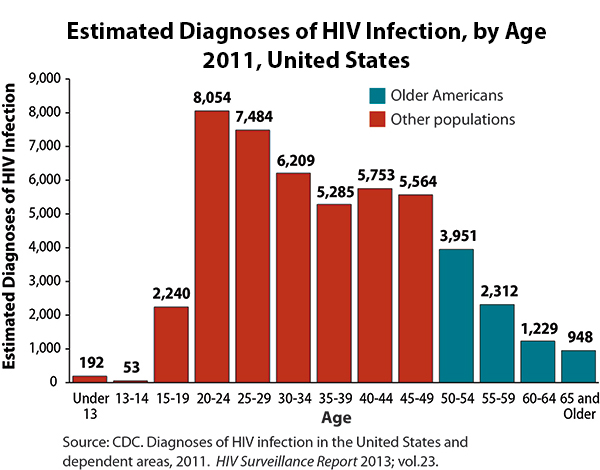 Increasing secondary education protects against HIV infection