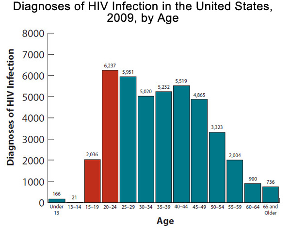 This is a bar chart showing the diagnoses of hiv infection in the