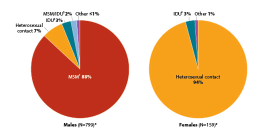Shown here are two pie charts. The first pie chart depicts estimated diagnoses of HIV infection among 821 adult and adolescent Asian men, by transmission category. The distribution of transmission is as follows: Male-to-male sexual contact = 86%; Heterosexual contact = 8%; injection drug users = 3%; Male-to-male sexual contact/IDU = 3%; Other = 1%. The second pie chart depicts estimated diagnoses of HIV infection among 153 adult and adolescent Asian women, by transmission category. The distribution of transmission is as follows: Heterosexual contact = 92%; injection drug users = 7%; Other = 1%.