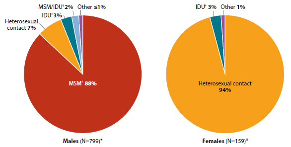 These pie charts show the estimated diagnoses of HIV Infection among adult and adolescent Asians, by transmission category and gender, in the United States and 6 Dependent Areas, 2013. Among Asian males, there were 799 new HIV diagnoses in 2013. 88% were due to male-to-male sex,  7% to heterosexual contact, 3% to injection drug use, 2% to male-to-male sex and injection drug use, and less than 1% to other. Among Asian females, there were 159 new HIV diagnoses in 2013. 94% were due to heterosexual contact, 3% to injection drug use, and 1% to other.
