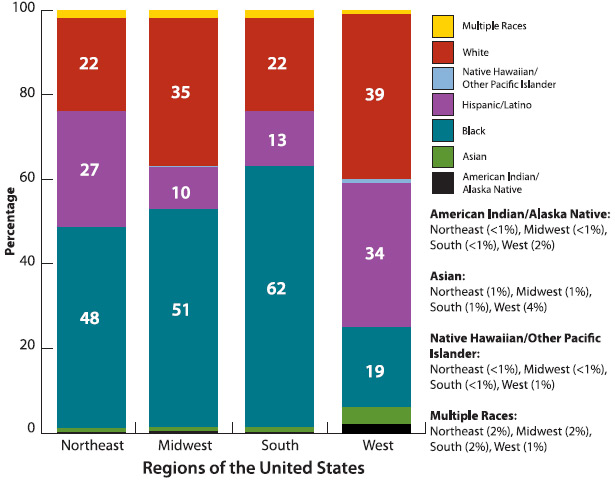 hiv statistic united states: