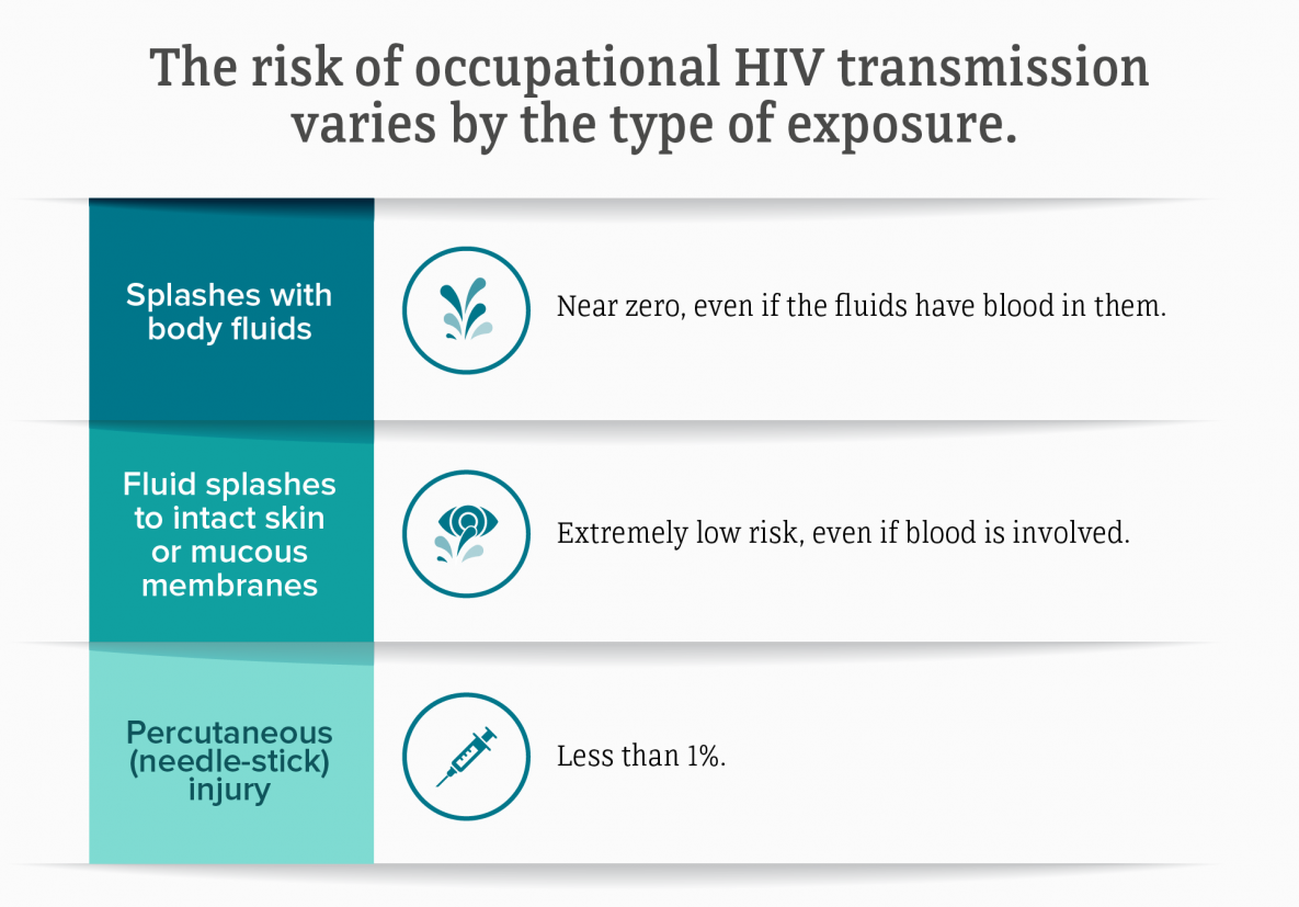 This chart shows the by exposure type. The risk of transmission is less than 1% among personnel exposed to a needle-stick involving contaminated blood. The risk of transmission due to splashes with body fluids is near zero even if the fluids have blood in them. The risk of transmission due to fluid splashes to intact skin or mucous membranes is extremely low, even if blood is involved.