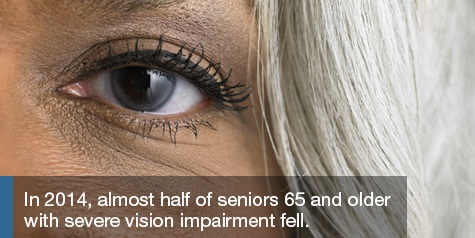In 2014, almost one half of seniors 65 and older with severe vision impairment fell