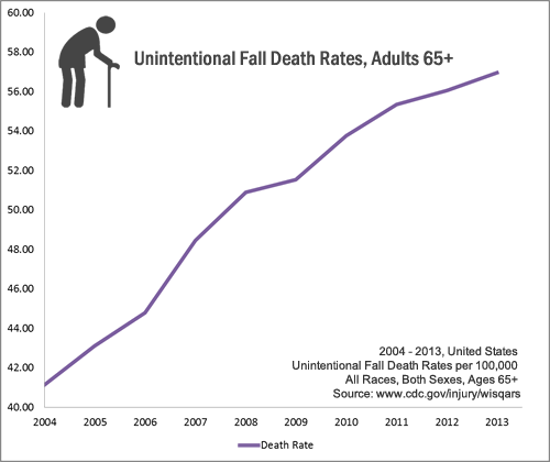 2004 - 2013, United States Unintentional Fall Death Rates per 100,000 All Races, Both Sexes, Ages 65+  Source: www.cdc.gov/injury/wisqars 2004: 41.15, 2005: 43.12, 2006: 44.8, 2007: 48.47, 2008: 50.91, 2009: 51.54, 2010: 53.76, 2011: 55.36, 2012: 56.07, 2013: 56.96