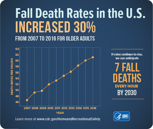 2005-2014, United States Unintentional Fall Death Rates per 100,000 All Races, Both Sexes, Ages 65+ Source: www.cdc.gov/injury/wisqars 2005: 43.12, 2006: 44.8, 2007: 48.47, 2008: 50.91, 2009: 51.54, 2010: 53.76, 2011: 55.36, 2012: 56.07, 2013: 56.96, 2014: 58.48