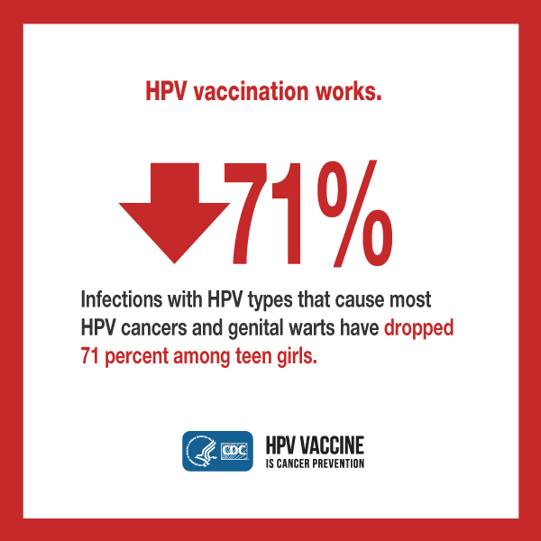 HPV vaccination works. 71%. Infections with HPV types that cause most HPV cancers and genital warts have dropped 71 percent among teen girls. CDC logo. HPV vaccine is cancer prevention.