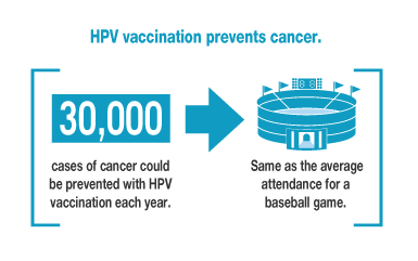 HPV vaccination prevents cancer. 30,000 cases of cancer could be prevented with HPV vaccination each year. Same as the average attendance for a baseball game.