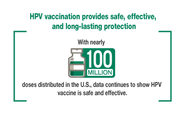 HPV vaccination provides safe, effective, and long-lasting protection. With nearly 100 million doses distributed in the U.S., data continues to show HPV vaccine is safe and effective.