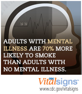 Adults with mental illness are 70% more likely to smoke than adults with no mental illness