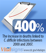 400% The increase in deaths linked to C. difficile infections between 2000 and 2007. Vital Signs www.cdc.gov/vitalsigns