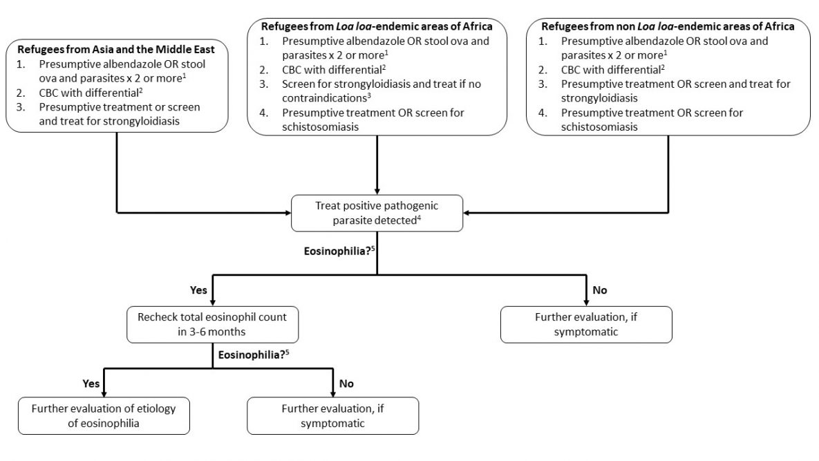 Figure 1. Management of Asymptomatic Refugees for Parasitic Infection if They Received No or Incomplete Pre-departure Treatment and Initial Approach to Persistent Eosinophilia