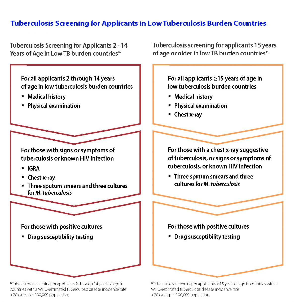Figure 1: Tuberculosis Screening for Applicants in Low Tuberculosis Burden Countries